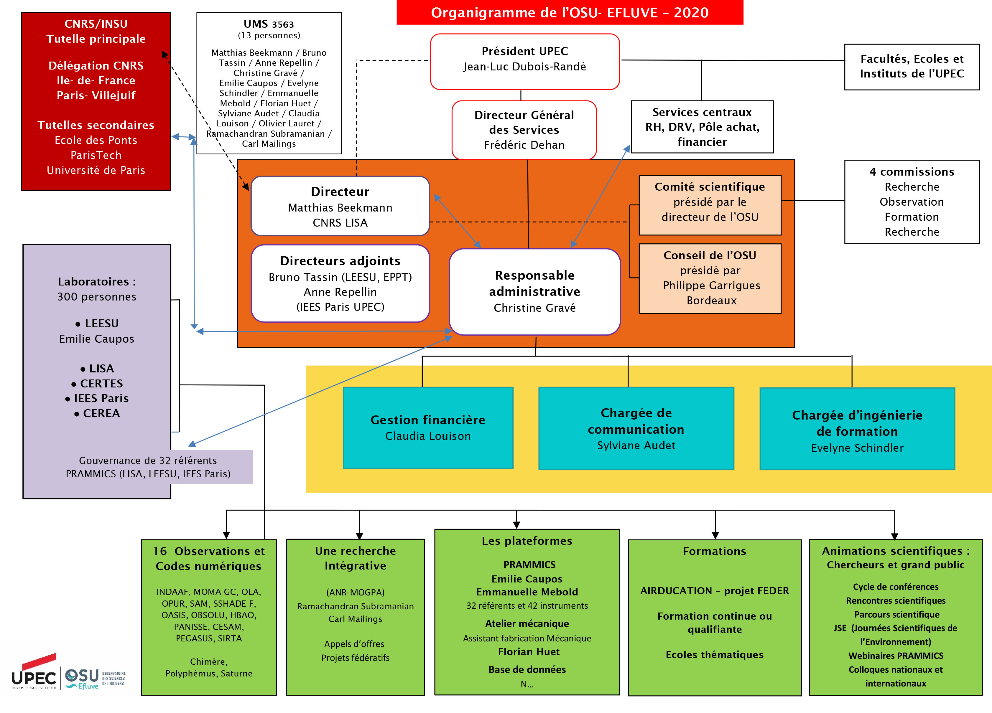 Organigramme OSU sept 2020